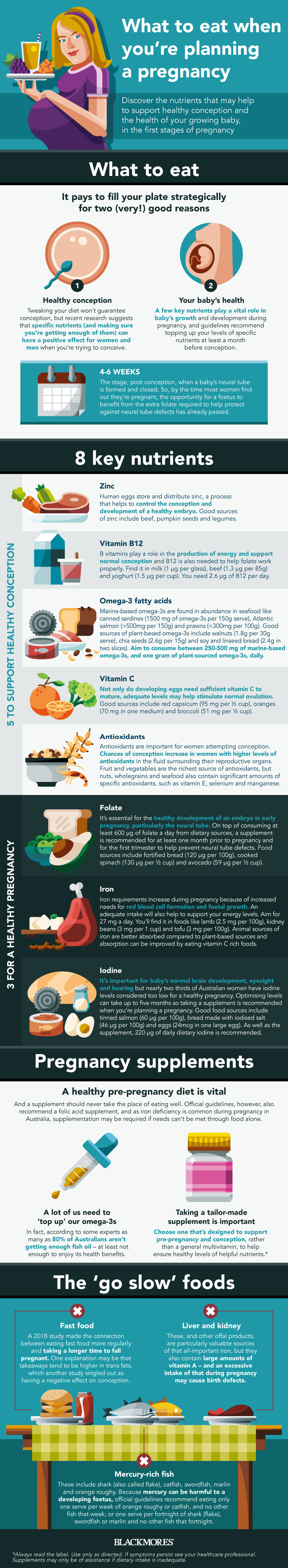 What to eat when you are planning a pregnancy { INFOGRAPHIC} | Blackmores